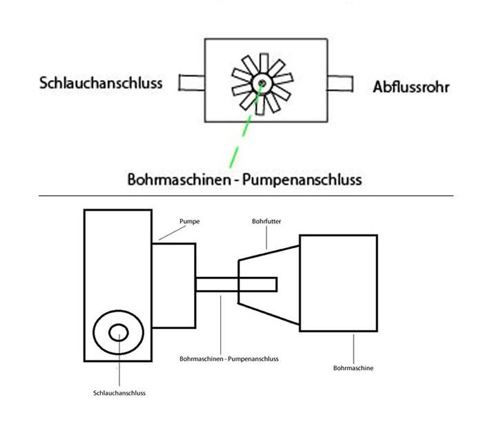 Funktionsweise von Bohrmaschinenpumpen