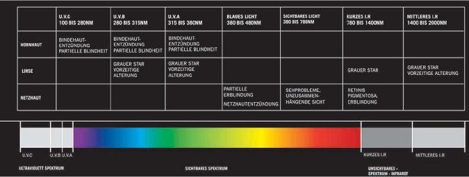 Sichtspektrum des menschlichen Auges.