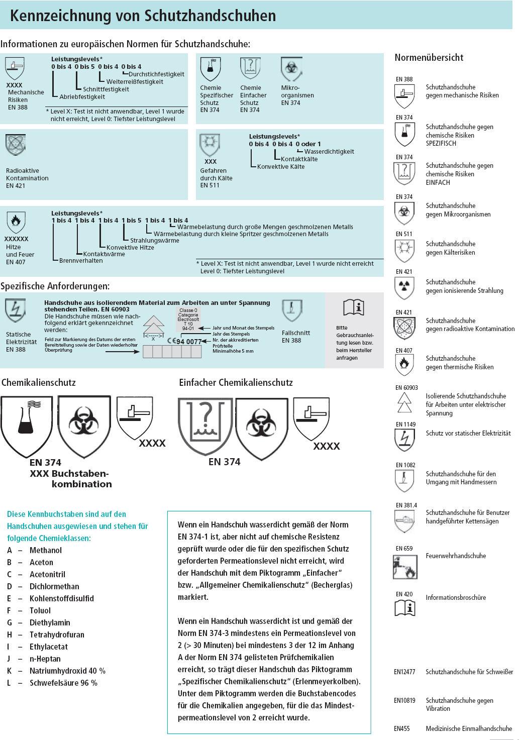 Kennzeichnung von Schutzhandschuhen