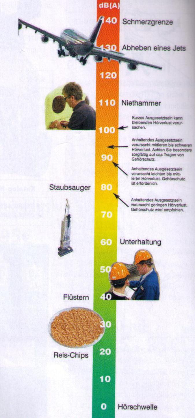 Dezibel Skala verschiedener Geräusche.